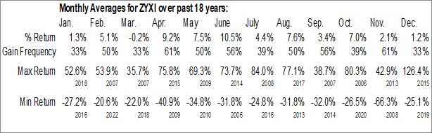 Monthly Seasonal ZYNEX Inc. (NASD:ZYXI)