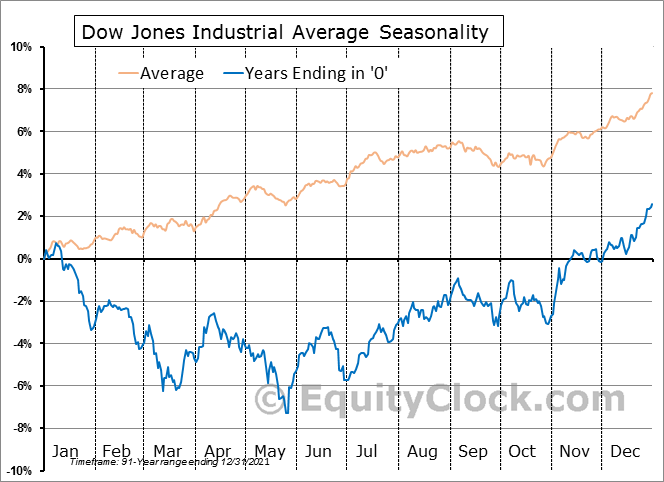 Dow Jones Average 10 Year Cycle Seasonal Charts
