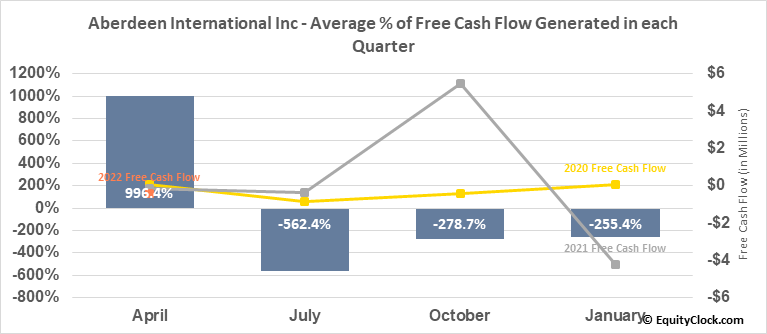 Aberdeen International Inc (TSE:AAB.TO) Free Cash Flow Seasonality