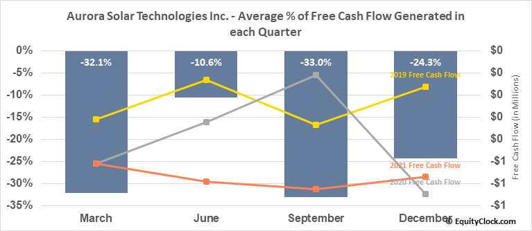 Aurora Solar Technologies Inc. (OTCMKT:AACTF) Free Cash Flow Seasonality