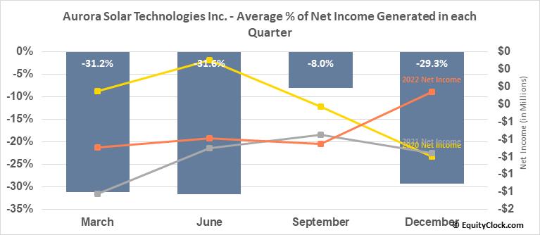 Aurora Solar Technologies Inc. (OTCMKT:AACTF) Net Income Seasonality