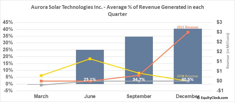 Aurora Solar Technologies Inc. (OTCMKT:AACTF) Revenue Seasonality
