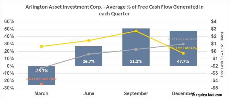 Arlington Asset Investment Corp. (NYSE:AAIC) Free Cash Flow Seasonality