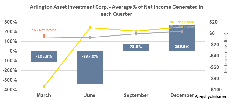 Arlington Asset Investment Corp. (NYSE:AAIC) Net Income Seasonality