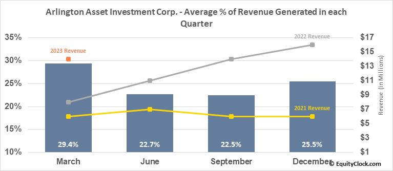 Arlington Asset Investment Corp. (NYSE:AAIC) Revenue Seasonality