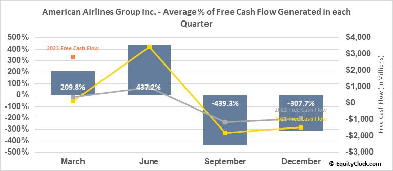 American Airlines Group Inc. (NASD:AAL) Free Cash Flow Seasonality