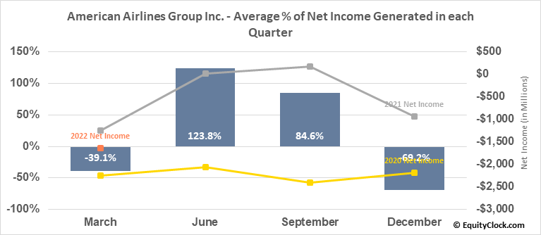 American Airlines Group Inc. (NASD:AAL) Net Income Seasonality