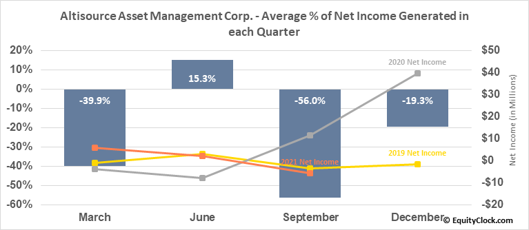 Altisource Asset Management Corp. (AMEX:AAMC) Net Income Seasonality