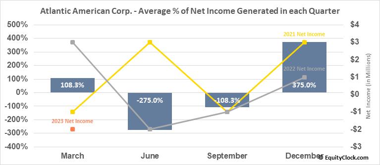 Atlantic American Corp. (NASD:AAME) Net Income Seasonality