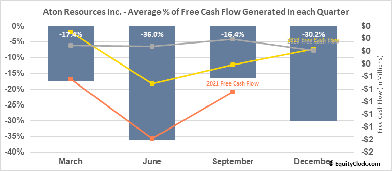 Aton Resources Inc. (TSXV:AAN.V) Free Cash Flow Seasonality