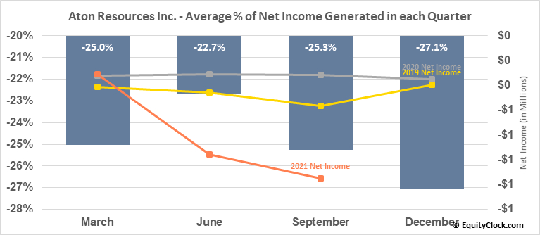 Aton Resources Inc. (TSXV:AAN.V) Net Income Seasonality