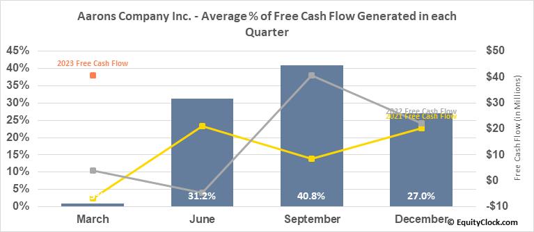 Aarons Company Inc. (NYSE:AAN) Free Cash Flow Seasonality