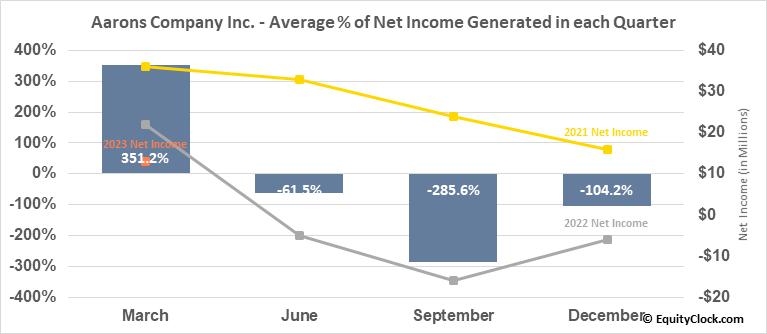 Aarons Company Inc. (NYSE:AAN) Net Income Seasonality
