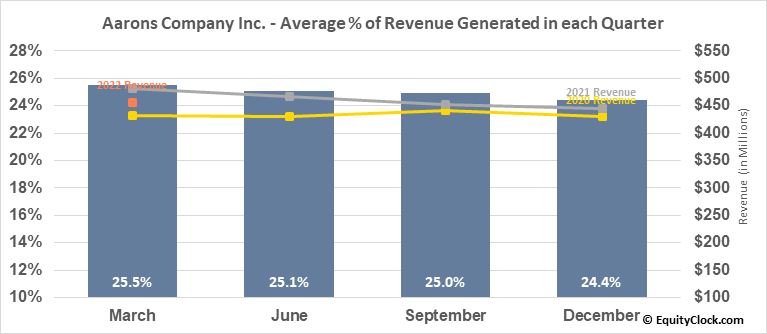 Aarons Company Inc. (NYSE:AAN) Revenue Seasonality