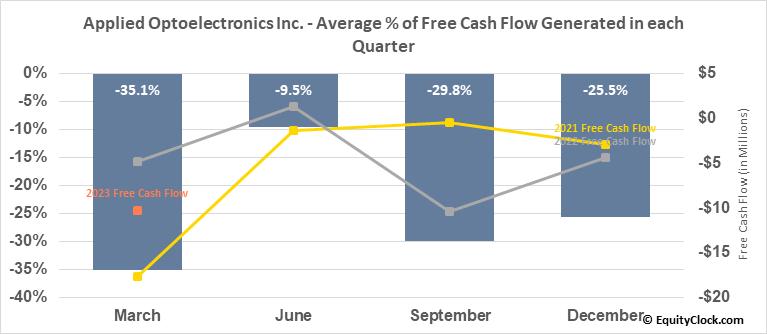 Applied Optoelectronics Inc. (NASD:AAOI) Free Cash Flow Seasonality