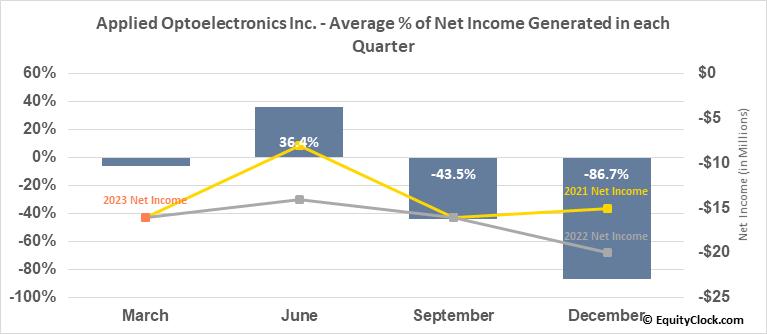 Applied Optoelectronics Inc. (NASD:AAOI) Net Income Seasonality