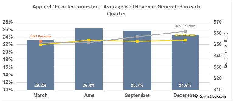 Applied Optoelectronics Inc. (NASD:AAOI) Revenue Seasonality
