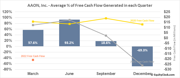 AAON, Inc. (NASD:AAON) Free Cash Flow Seasonality