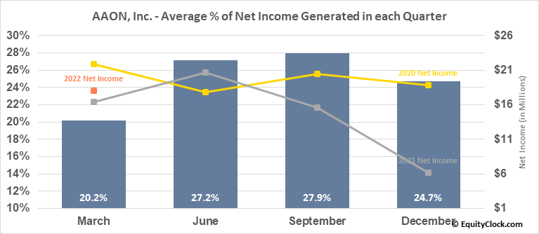 AAON, Inc. (NASD:AAON) Net Income Seasonality