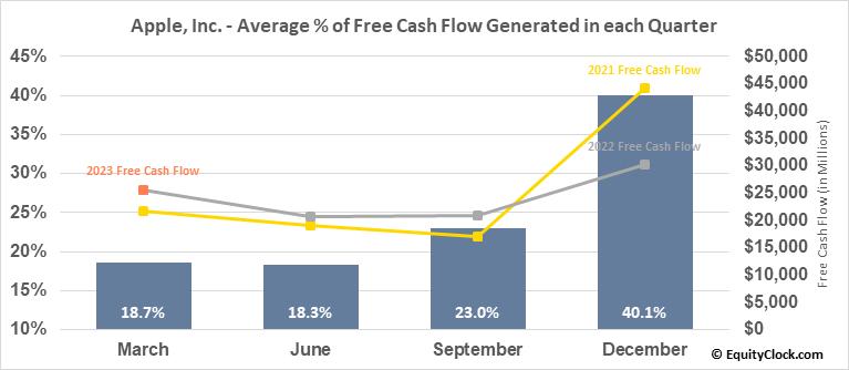 Apple, Inc. (NASD:AAPL) Free Cash Flow Seasonality