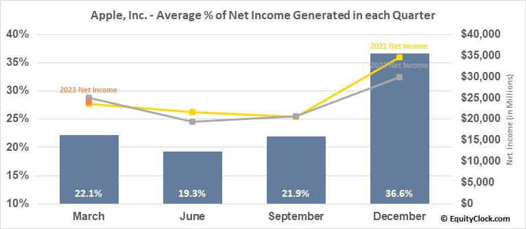 Apple, Inc. (NASD:AAPL) Net Income Seasonality