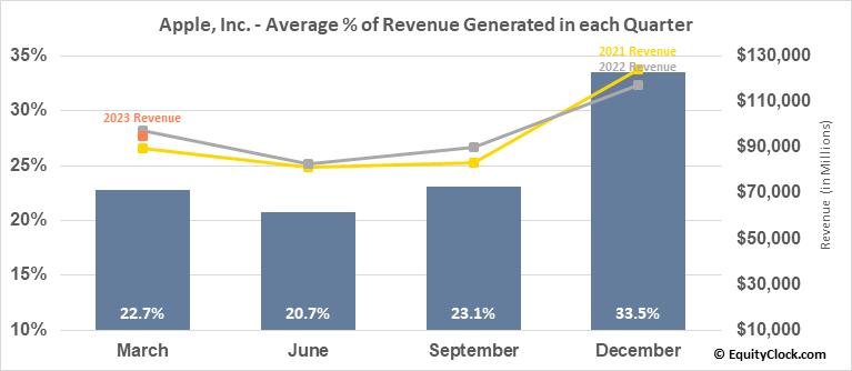 Apple, Inc. (NASD:AAPL) Revenue Seasonality