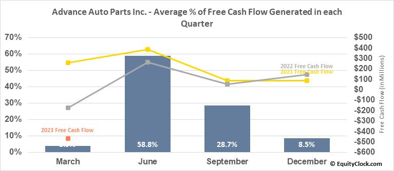 Advance Auto Parts Inc. (NYSE:AAP) Free Cash Flow Seasonality