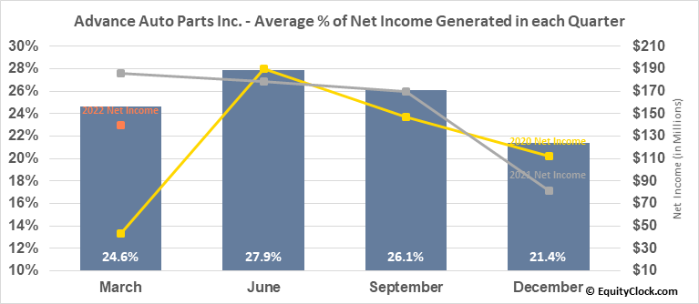 Advance Auto Parts Inc. (NYSE:AAP) Net Income Seasonality