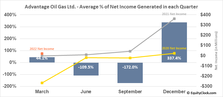 Advantage Oil Gas Ltd. (TSE:AAV.TO) Net Income Seasonality