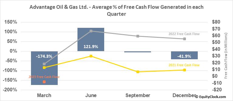 Advantage Oil & Gas Ltd. (OTCMKT:AAVVF) Free Cash Flow Seasonality