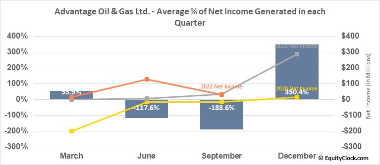 Advantage Oil & Gas Ltd. (OTCMKT:AAVVF) Net Income Seasonality