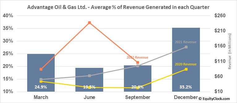 Advantage Oil & Gas Ltd. (OTCMKT:AAVVF) Revenue Seasonality