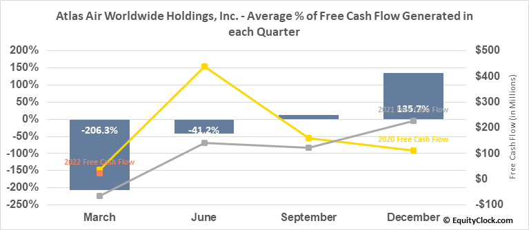 Atlas Air Worlwide Hldgs (NASD:AAWW) Free Cash Flow Seasonality