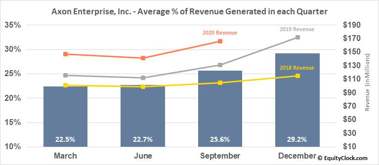 Axon Enterprise, Inc. (NASD:AAXN) Revenue Seasonality
