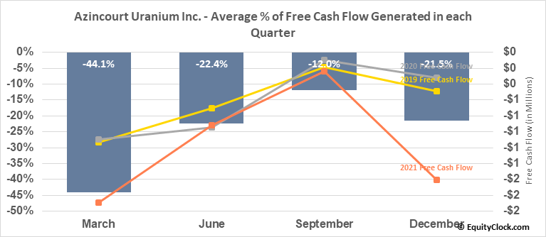 Azincourt Uranium Inc. (TSXV:AAZ.V) Free Cash Flow Seasonality