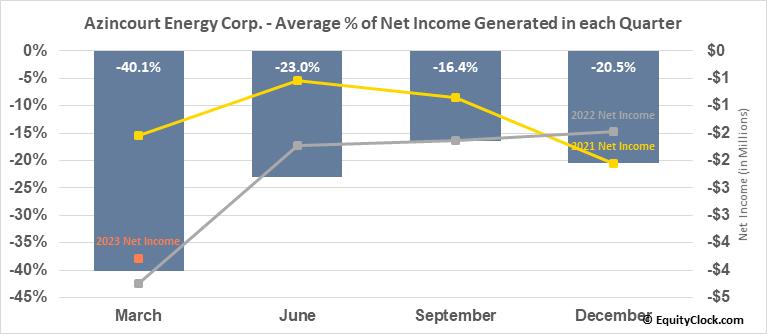 Azincourt Uranium Inc. (TSXV:AAZ.V) Net Income Seasonality