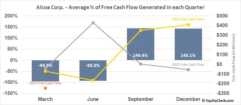 Alcoa Corp. (NYSE:AA) Free Cash Flow Seasonality