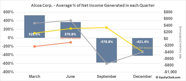 Alcoa Corp. (NYSE:AA) Net Income Seasonality