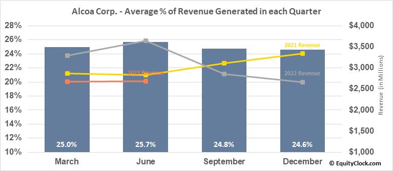Alcoa Corp. (NYSE:AA) Revenue Seasonality