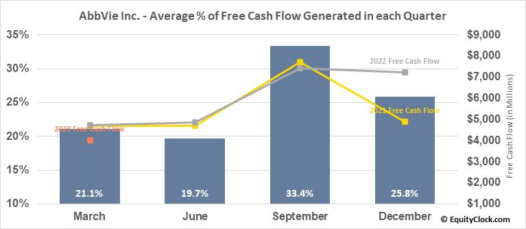 AbbVie Inc. (NYSE:ABBV) Free Cash Flow Seasonality