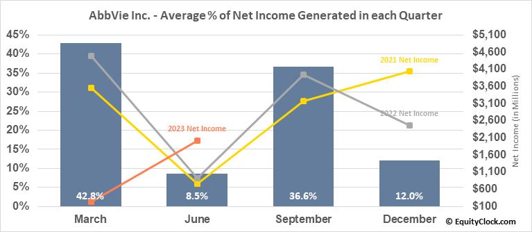 AbbVie Inc. (NYSE:ABBV) Net Income Seasonality
