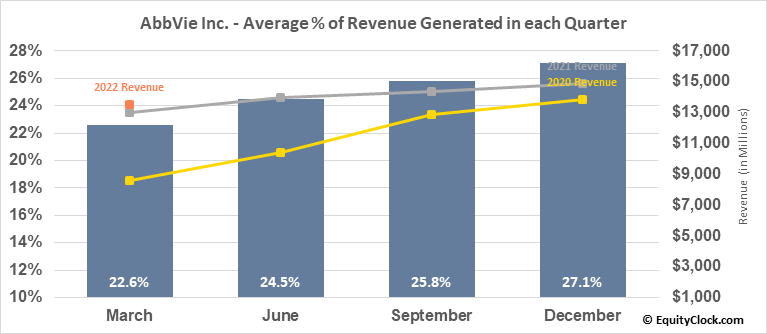 AbbVie Inc. (NYSE:ABBV) Revenue Seasonality