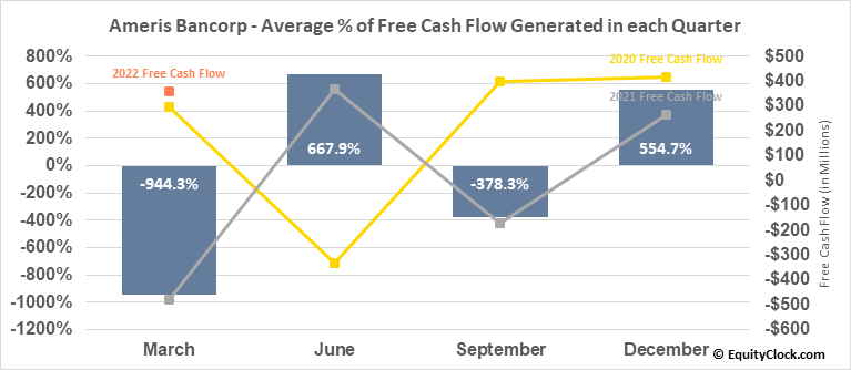 Ameris Bancorp (NASD:ABCB) Free Cash Flow Seasonality