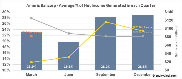 Ameris Bancorp (NASD:ABCB) Net Income Seasonality