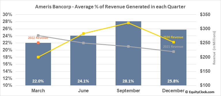 Ameris Bancorp (NASD:ABCB) Revenue Seasonality
