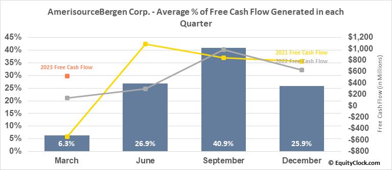 AmerisourceBergen Corp. (NYSE:ABC) Free Cash Flow Seasonality