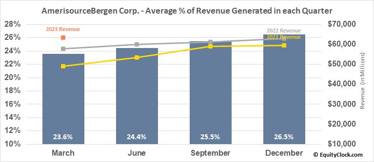 AmerisourceBergen Corp. (NYSE:ABC) Revenue Seasonality