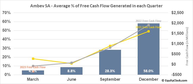Ambev SA (NYSE:ABEV) Free Cash Flow Seasonality