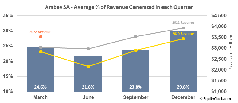 Ambev SA (NYSE:ABEV) Revenue Seasonality
