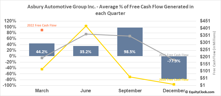 Asbury Automotive Group Inc. (NYSE:ABG) Free Cash Flow Seasonality